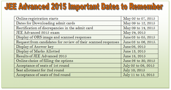 JEE Advanced 2015 important dates